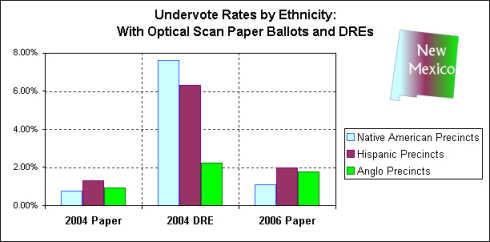 Undervote Chart: Paper vs. DRE